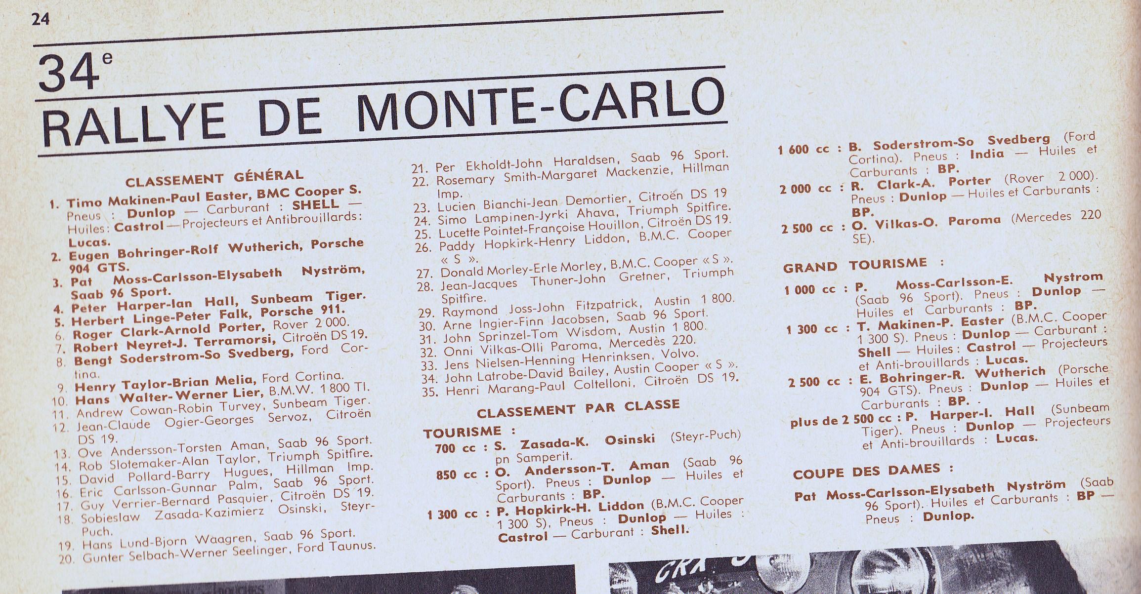 Rallye de Monte Carlo 1965 Results